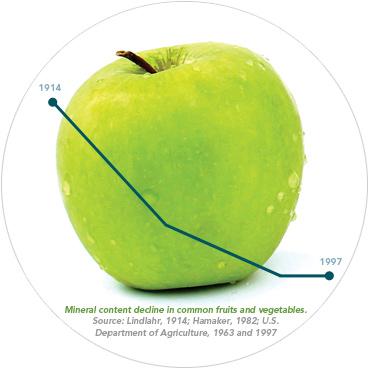 mineral-decline-apple-circle