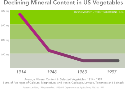 Declining Nutrient Density Of U.S. Vegetables
